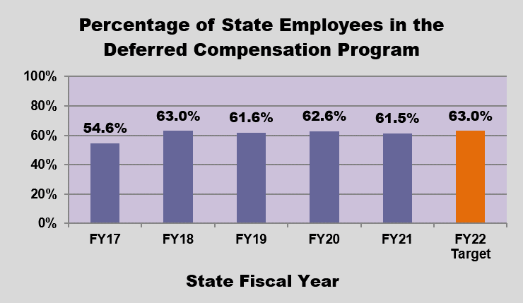 GRAPH - Percent of State Employees in Deferred Comp Program