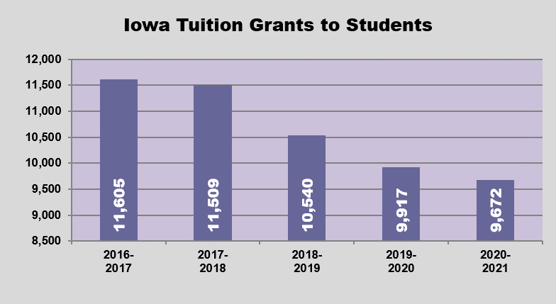 GRAPH - Students Served by Iowa Tuition Grants