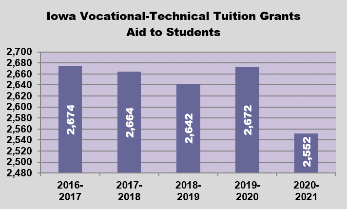 GRAPH - Students Served by Iowa Vocational-Technical Tuition Grants