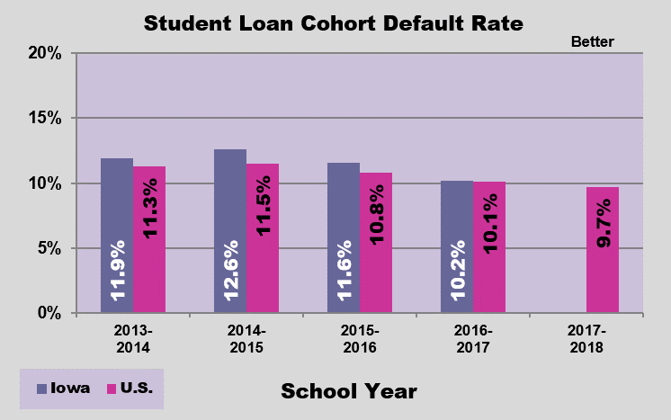 GRAPH - Student Loan Default Rate