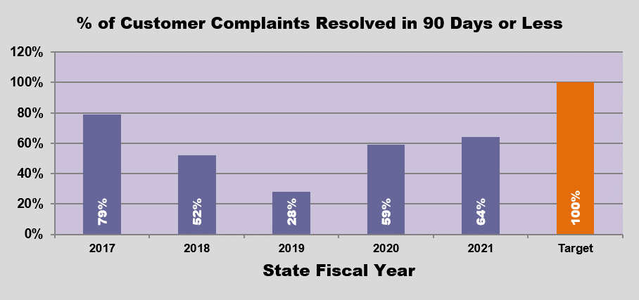 GRAPH - Percentage of customer complaints resolved in 90 days or less