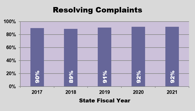 GRAPH-Resolving complaints within 80 days