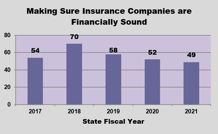 GRAPH-Making sure insurance companies are financially sound