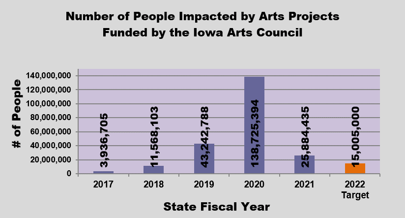 GRAPH - Number of People Impacted by Arts Projects Funded by the Iowa Arts Council