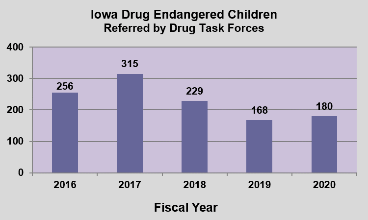 GRAPH - Confirmed Child Abuse Cases Involving Meth Manufacturing in the Presence of a Minor