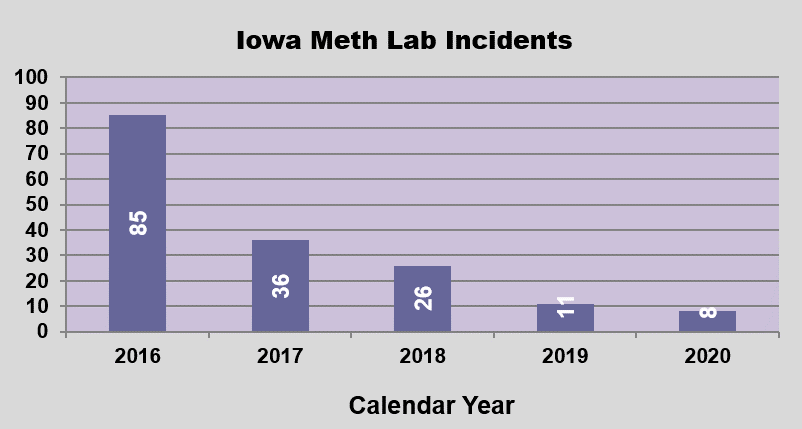 GRAPH - Meth Lab Incident