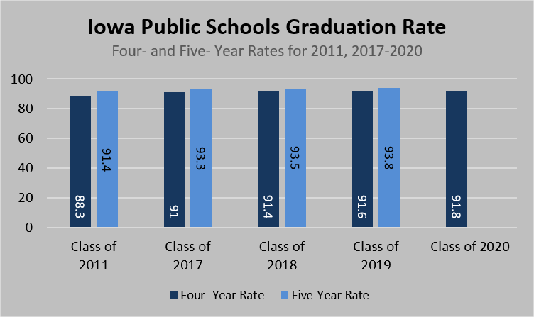 GRAPH - High School graduation rate by race