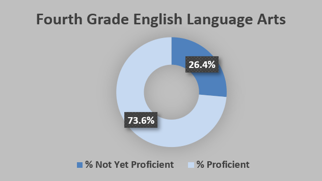 GRAPH - Iowa 4th grade reading proficiency