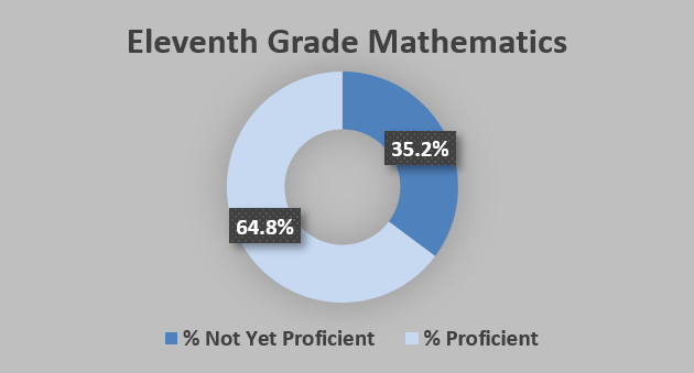 GRAPH - Iowa 11th Graders at or Above the Proficient Level on the ITBS Math Test