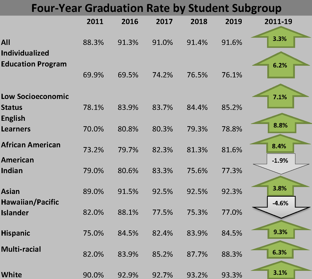 GRAPH - High School graduation rate