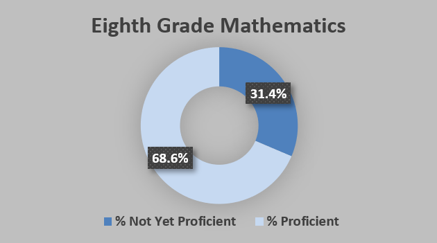 GRAPH - Iowa 8th grade math proficiency