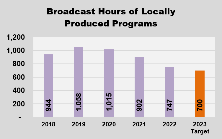 GRAPH - Reach of Iowa Public Television