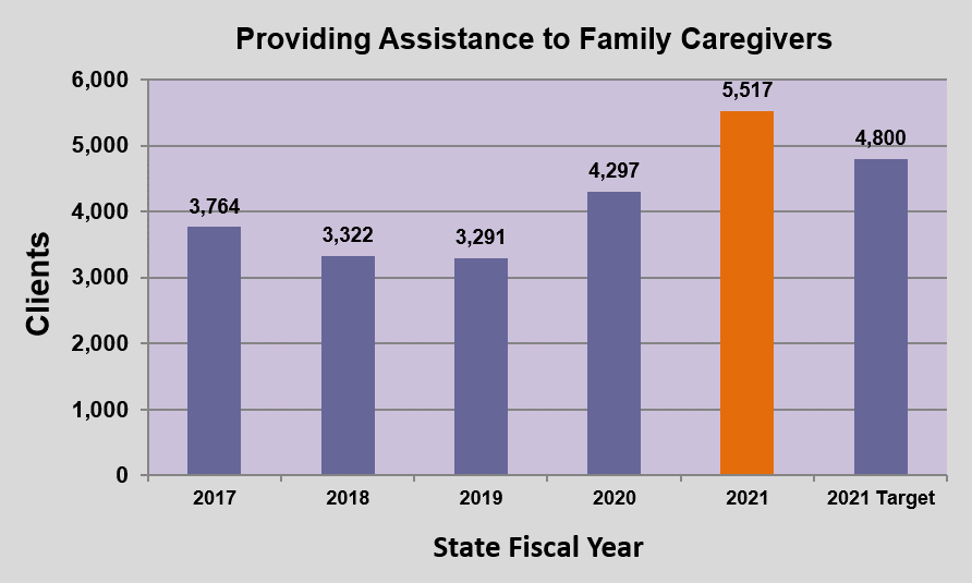 GRAPH - Providing Assistance to Family Caregivers