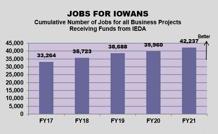 Multiple graphs on results of economic development efforts