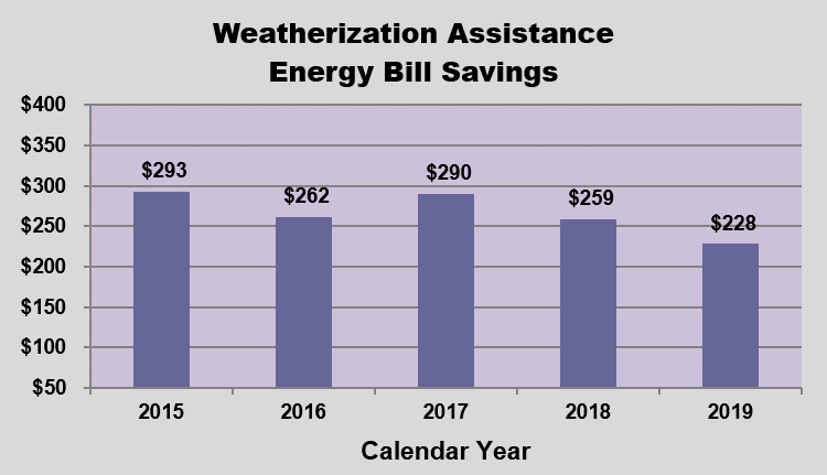 GRAPH - Energy Assistance Money in Addition to the Federal Grant Money