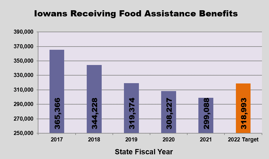 GRAPH - Eligible Iowans  receiving food and nutrition benefits
