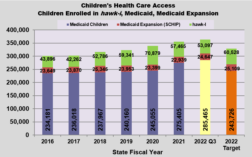 GRAPH - Children's Health Care Access for Children Ages 0-18 --- 200% poverty level