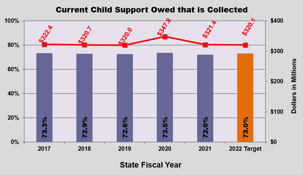 GRAPH - Child Support Due that is Collected