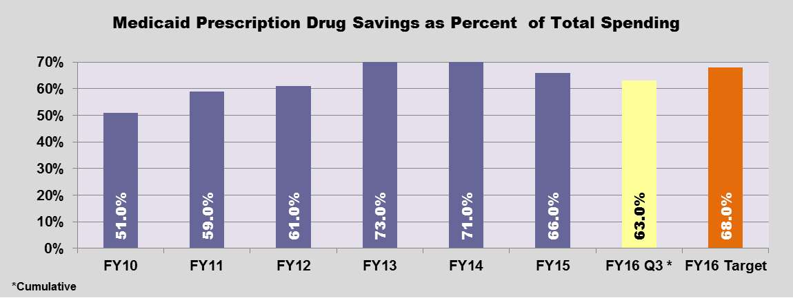 GRAPH - Prescription Savings