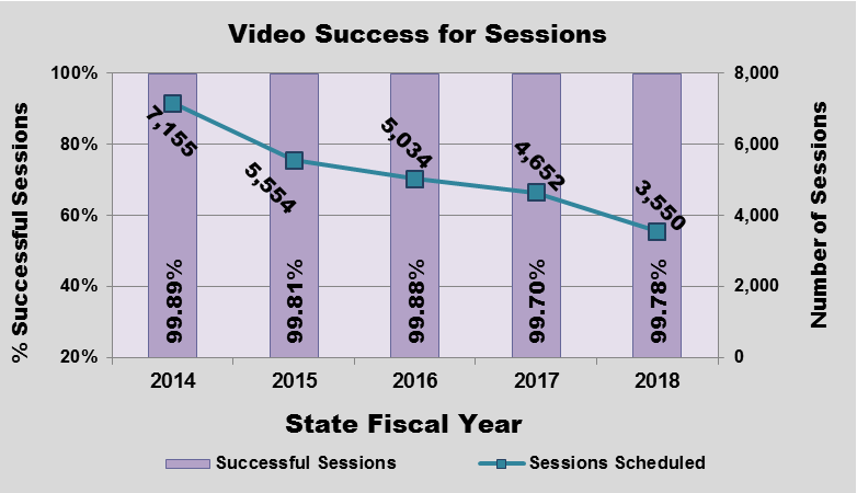 GRAPH - Video Session Reliability