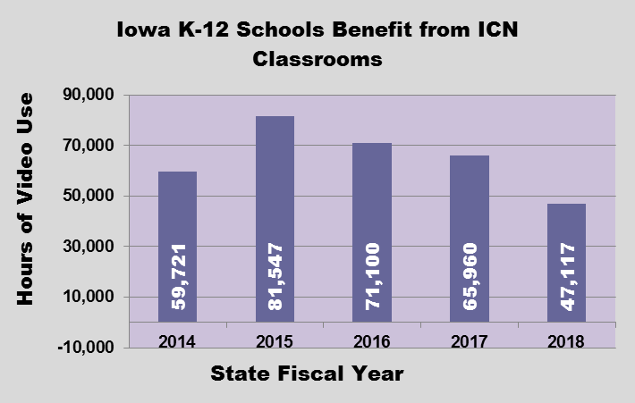 GRAPH - Iowa K-12 Schools Benefit from ICN Classrooms