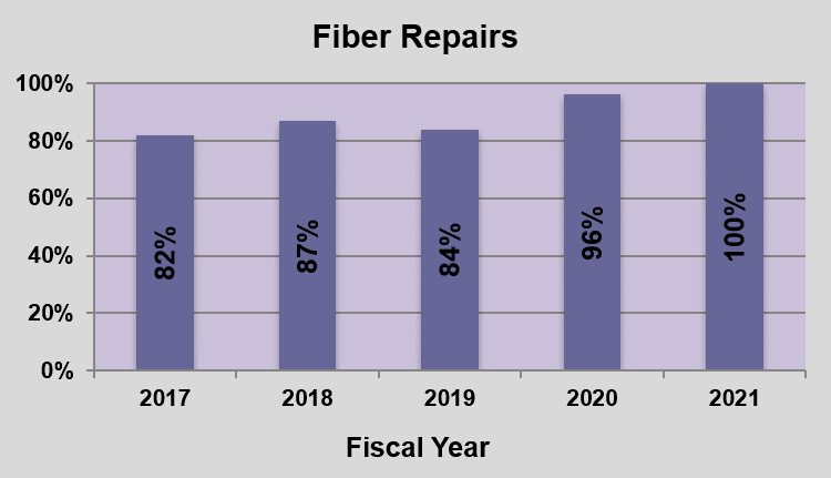 GRAPH - timely Completion of Customer-Requested Installations