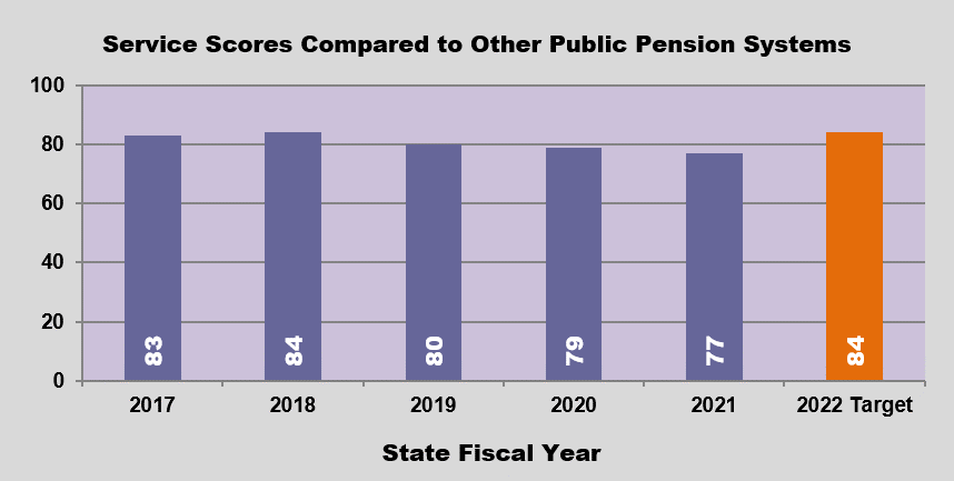 GRAPH - Overall Service Score as Ranked Against Peer Public Pension Systems