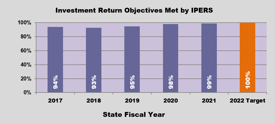 GRAPH - IPERS Return on Investment