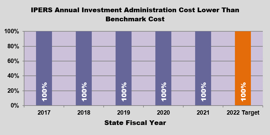 GRAPH - IPERS Investment Administrative Costs