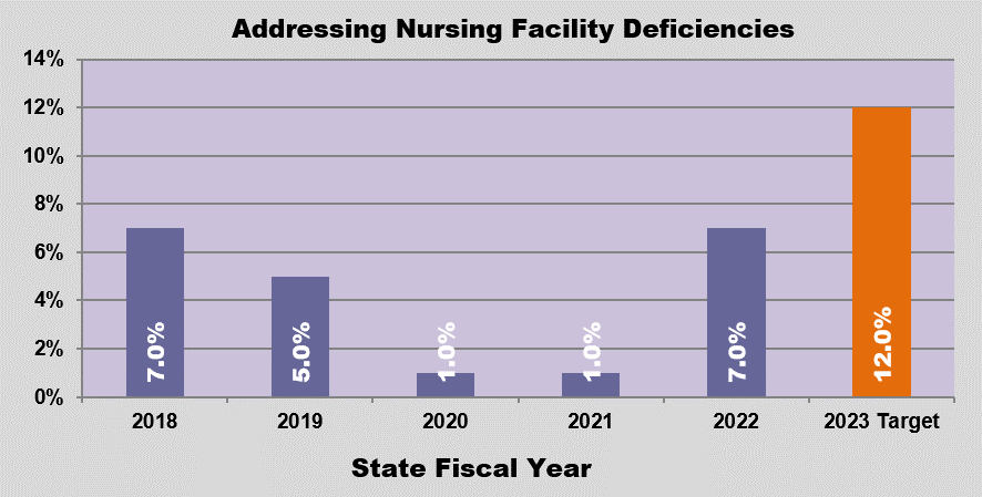 GRAPH - Timely Inspections of Nursing Facilities
