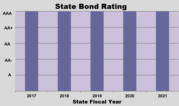 GRAPH - State Bond Rating