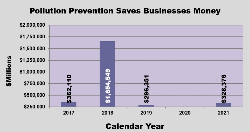 GRAPH - Pollution Prevention Saves Business Money