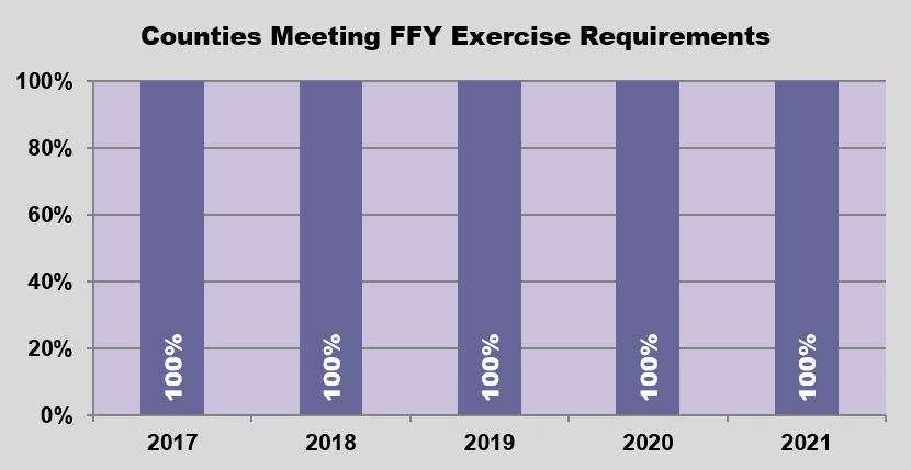 Graph - Counties Meeting Exercise Requirements