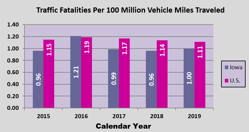 GRAPH - Total Traffic Fatalities