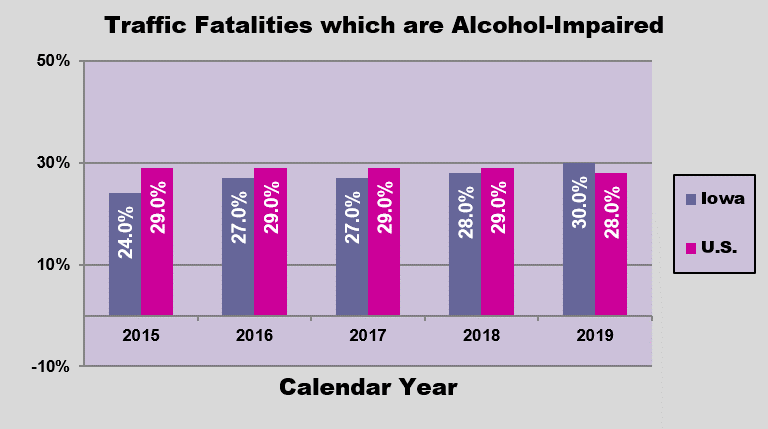 GRAPH - Alcohol-related traffic fatalities