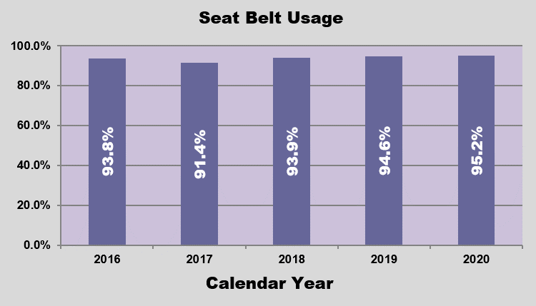 GRAPH - Seat Belt Usage
