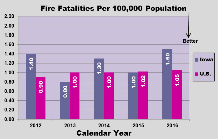 GRAPH - Fire fatalities