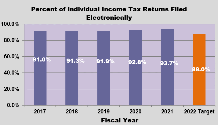 GRAPH - Individual Income Tax Returns Filed Electronically