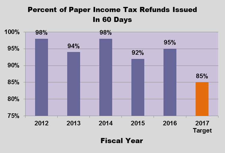 GRAPH - Refund Processing Time by Filing Method (Electronically vx paper filed returns)