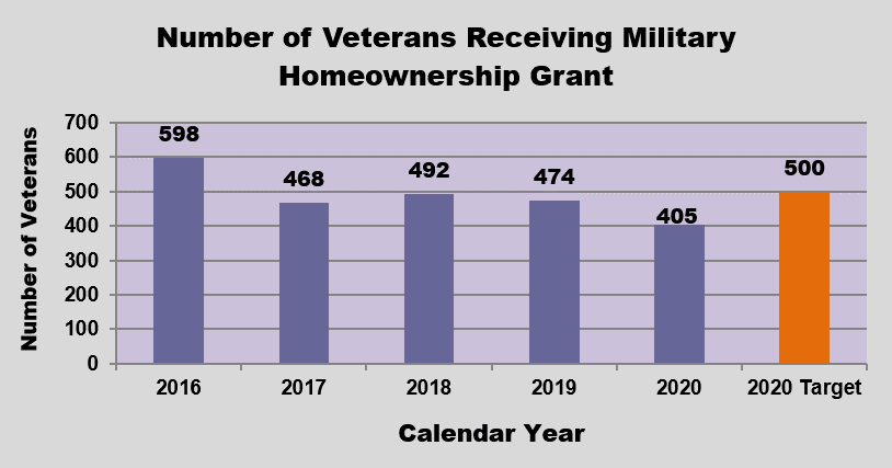GRAPH - Amount of Federal VA Benefits for Iowa Veterans