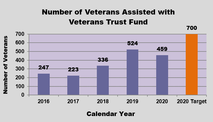 GRAPH - Federal VA Benefits for Qualified Nursing Home Residents
